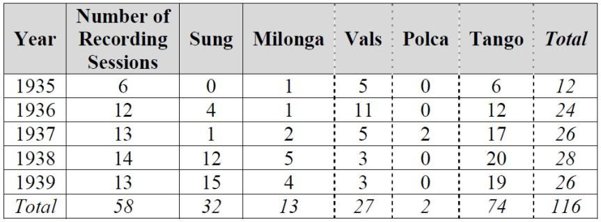 2017-07-18 - D'Arienzo - Recording Statistics 1935-1939